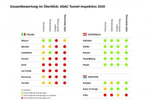 adac ev tests tunnelinspektion 2020 tabelle.news