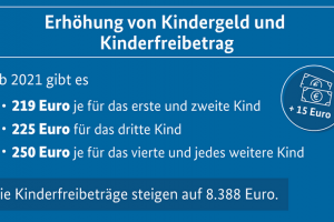 2020 07 29 grafik kindergeld.news