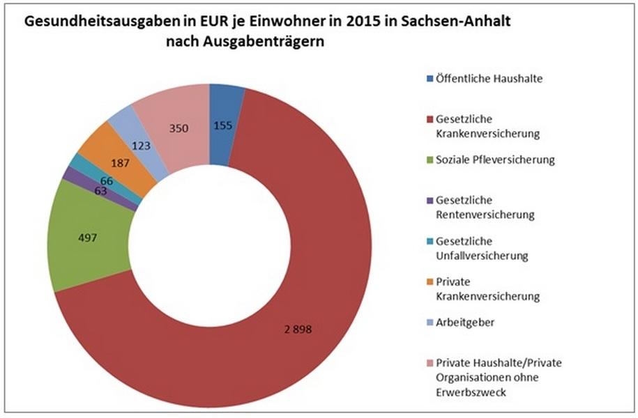 Magdeburger News Ergebnisse Der Gesundheitsausgabenrechnung 2015