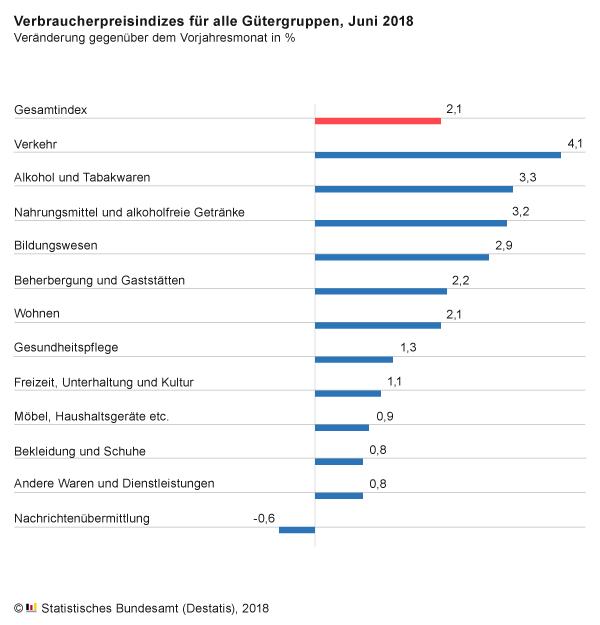 Magdeburger News | Verbraucherpreise Juni 2018: + 2,1 % gegenüber ...
